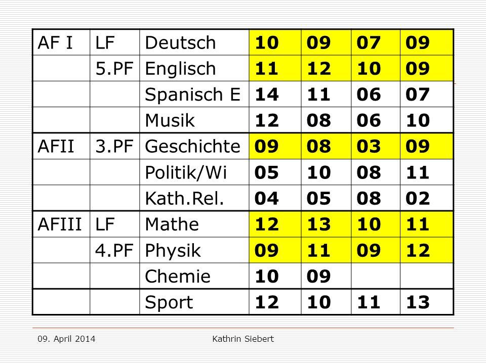 09. April 2014Kathrin Siebert Beispiel 2: AF ILFDeutsch10090709 5.PFEnglisch11121009 Spanisch E 14110607 Musik12080610 AFII3.PFGeschichte09080309 Poli