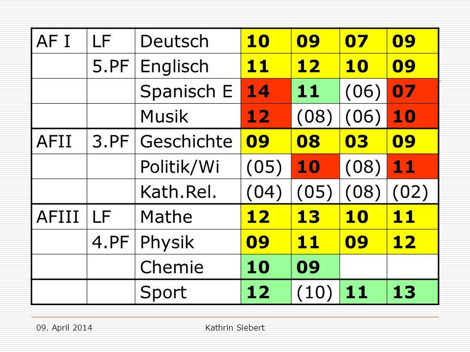 09. April 2014Kathrin Siebert Beispiel 2: AF ILFDeutsch10090709 5.PFEnglisch11121009 Spanisch E 1411(06)07 Musik12(08)(06)10 AFII3.PFGeschichte0908030