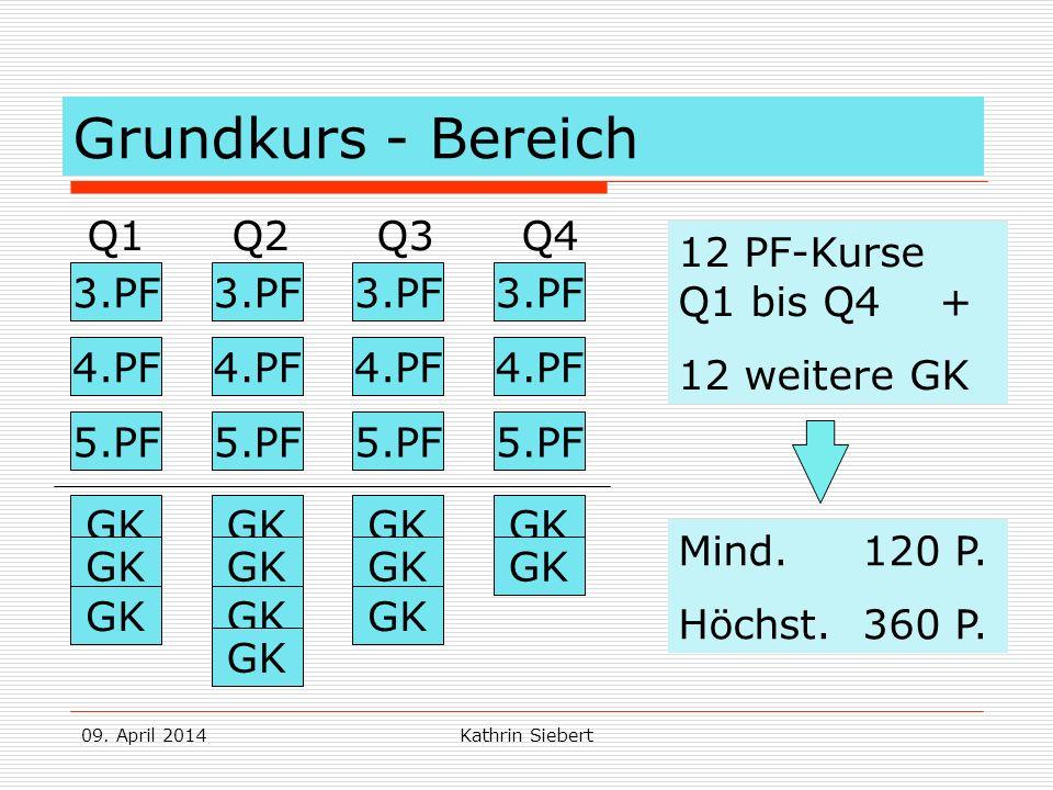 09. April 2014Kathrin Siebert Grundkurs - Bereich Q1 Q2 Q3 Q4 3.PF 4.PF 5.PF 3.PF 4.PF 5.PF GK 12 PF-Kurse Q1 bis Q4 + 12 weitere GK Mind. 120 P. Höch
