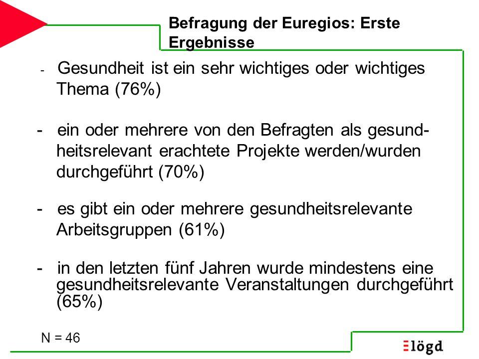 Beispiele gesundheitsaktiver Euregios N = 46 Euregio Maas-Rhein (D/NL/B, 1976) Euregio Rhein-Waal (D/NL, 1978) EUREGIO (D/NL, 1958) Euregio Karelia (FIN/RUS, 2000) Öresundsregion (DK/S; 1994) Nordkalotten (FIN/S/NO, 1967) Galicia-North Portugal Euroregion (P/E, 1991)
