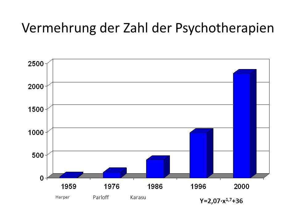 Vermehrung der Zahl der Psychotherapien Harper ParloffKarasu Y=2,07·x 1,7 +36