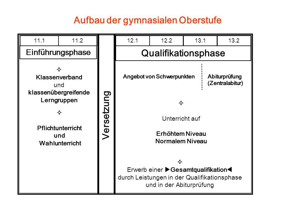Korrektur der Fächerwahl Wechsel eines Prüfungsfaches: – Nur 4.