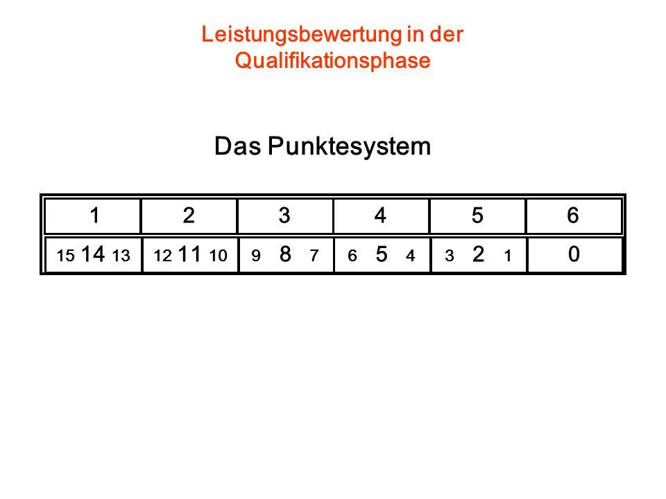 123456 15 14 1312 11 109 8 76 5 43 2 1 0 Das Punktesystem Leistungsbewertung in der Qualifikationsphase