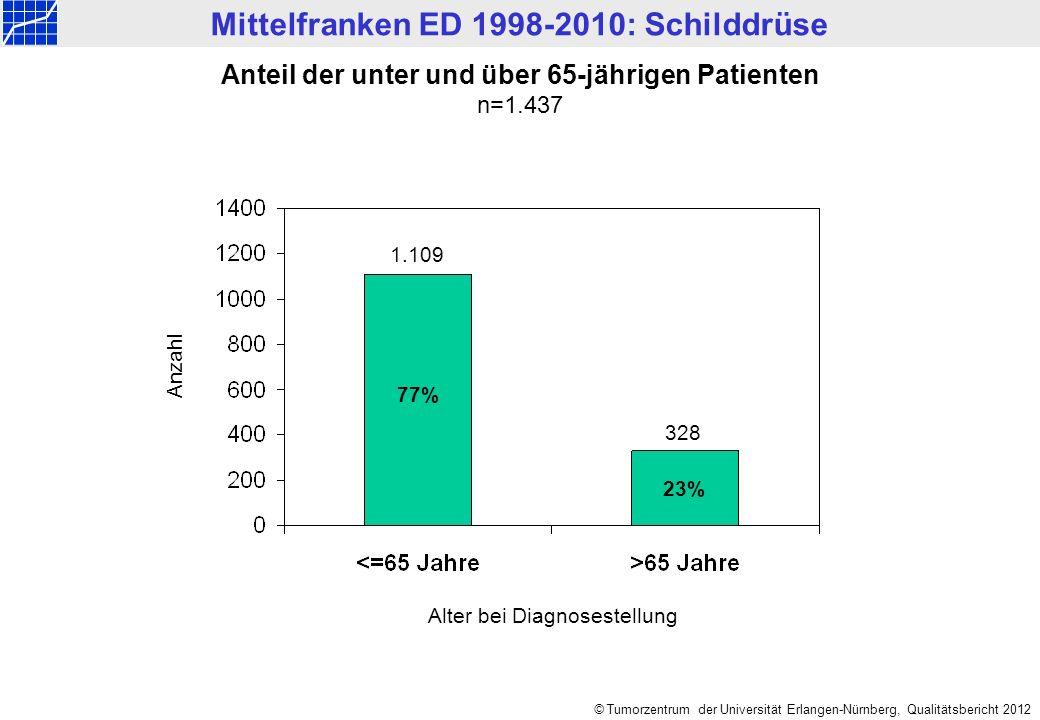 Mittelfranken ED 1998-2010: Schilddrüse © Tumorzentrum der Universität Erlangen-Nürnberg, Qualitätsbericht 2012 Anzahl Anteil der unter und über 65-jährigen Patienten n=1.437 Alter bei Diagnosestellung 77% 23% 1.109 328