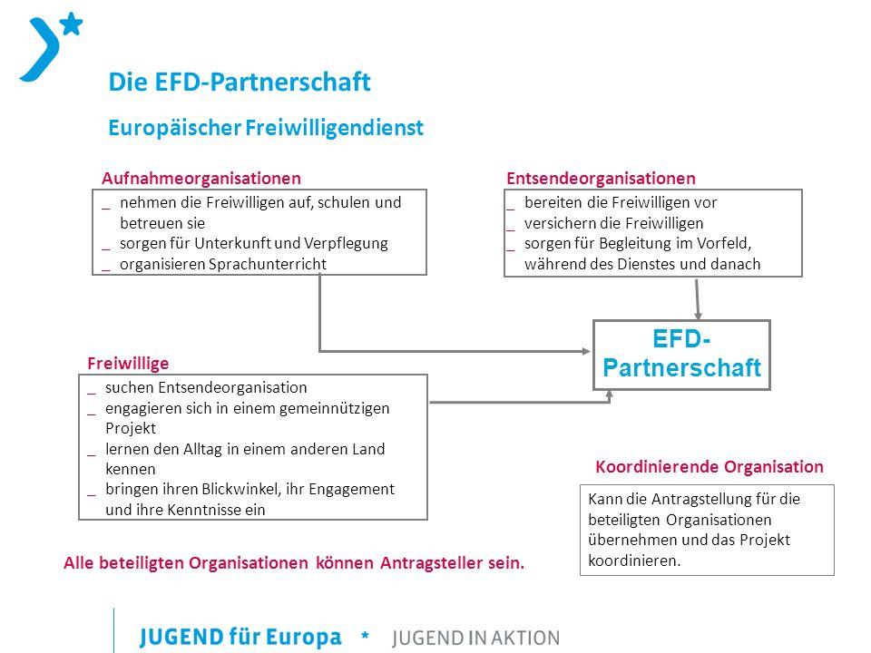 Die EFD-Partnerschaft Europäischer Freiwilligendienst Aufnahmeorganisationen _nehmen die Freiwilligen auf, schulen und betreuen sie _sorgen für Unterkunft und Verpflegung _organisieren Sprachunterricht Entsendeorganisationen _bereiten die Freiwilligen vor _versichern die Freiwilligen _sorgen für Begleitung im Vorfeld, während des Dienstes und danach EFD- Partnerschaft Freiwillige _suchen Entsendeorganisation _engagieren sich in einem gemeinnützigen Projekt _lernen den Alltag in einem anderen Land kennen _bringen ihren Blickwinkel, ihr Engagement und ihre Kenntnisse ein Koordinierende Organisation Kann die Antragstellung für die beteiligten Organisationen übernehmen und das Projekt koordinieren.