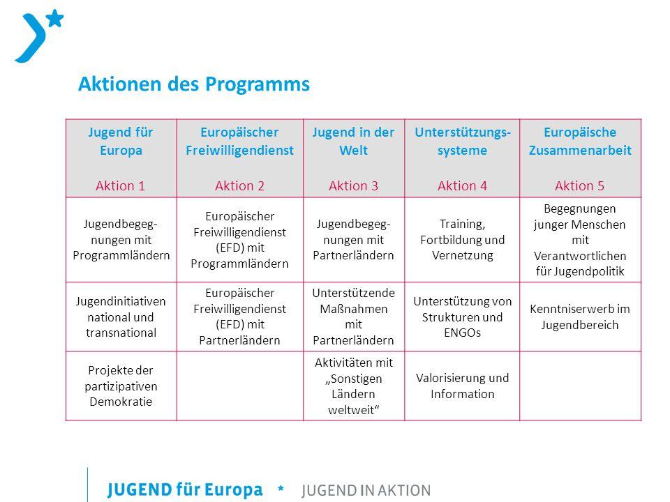 Aktionen des Programms Jugend für Europa Aktion 1 Europäischer Freiwilligendienst Aktion 2 Jugend in der Welt Aktion 3 Unterstützungs- systeme Aktion 4 Europäische Zusammenarbeit Aktion 5 Jugendbegeg- nungen mit Programmländern Europäischer Freiwilligendienst (EFD) mit Programmländern Jugendbegeg- nungen mit Partnerländern Training, Fortbildung und Vernetzung Begegnungen junger Menschen mit Verantwortlichen für Jugendpolitik Jugendinitiativen national und transnational Europäischer Freiwilligendienst (EFD) mit Partnerländern Unterstützende Maßnahmen mit Partnerländern Unterstützung von Strukturen und ENGOs Kenntniserwerb im Jugendbereich Projekte der partizipativen Demokratie Aktivitäten mit Sonstigen Ländern weltweit Valorisierung und Information