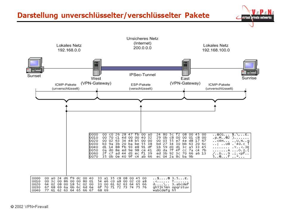 Darstellung unverschlüsselter/verschlüsselter Pakete 2002 VPN+Firewall
