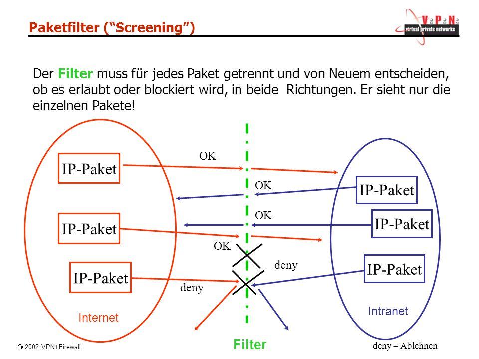 Paketfilter (Screening) IP-Paket OK deny OK deny IP-Paket deny = Ablehnen Internet Intranet Filter IP-Paket OK Der Filter muss für jedes Paket getrennt und von Neuem entscheiden, ob es erlaubt oder blockiert wird, in beide Richtungen.
