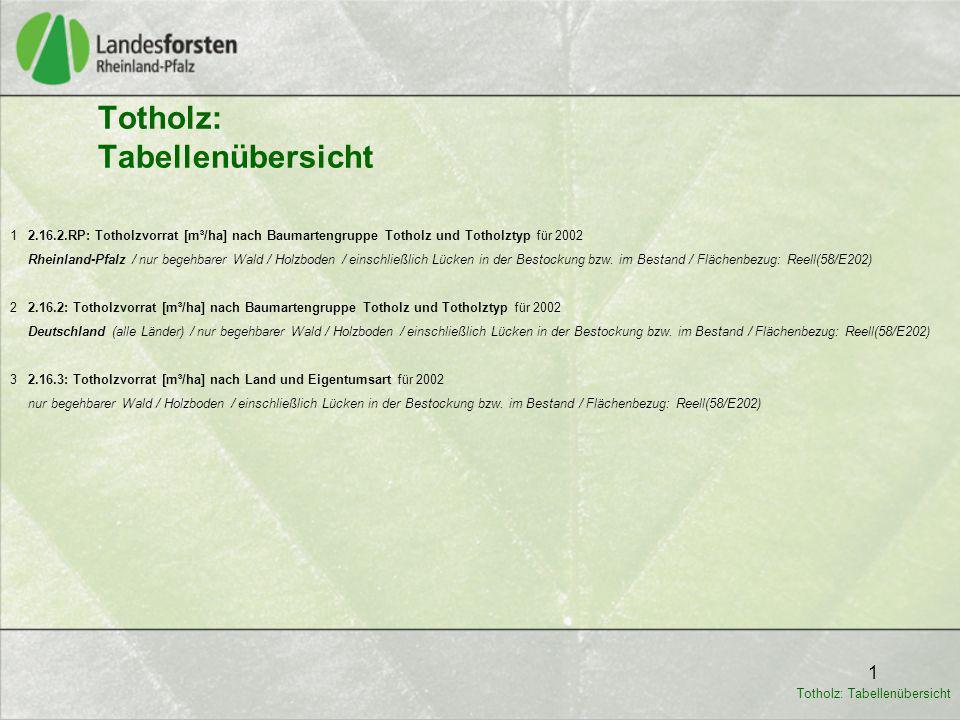 1 Totholz: Tabellenübersicht 1 2.16.2.RP: Totholzvorrat [m³/ha] nach Baumartengruppe Totholz und Totholztyp für 2002 Rheinland-Pfalz / nur begehbarer Wald / Holzboden / einschließlich Lücken in der Bestockung bzw.