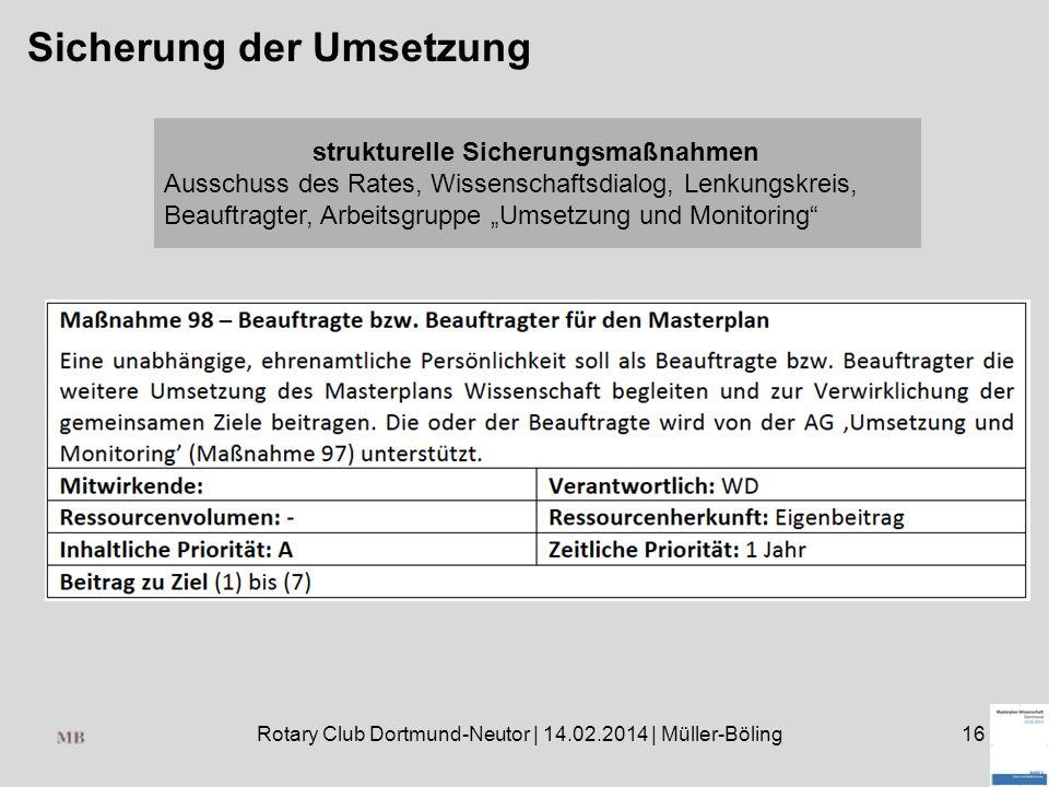 Rotary Club Dortmund-Neutor | 14.02.2014 | Müller-Böling16 Sicherung der Umsetzung strukturelle Sicherungsmaßnahmen Ausschuss des Rates, Wissenschaftsdialog, Lenkungskreis, Beauftragter, Arbeitsgruppe Umsetzung und Monitoring