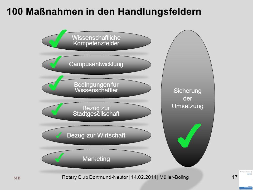Rotary Club Dortmund-Neutor | 14.02.2014 | Müller-Böling17 100 Maßnahmen in den Handlungsfeldern Wissenschaftliche Kompetenzfelder Campusentwicklung Bedingungen für Wissenschaftler Bezug zur Wirtschaft Bezug zur Stadtgesellschaft Marketing Sicherung der Umsetzung