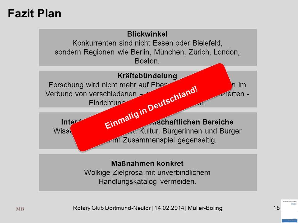 Rotary Club Dortmund-Neutor | 14.02.2014 | Müller-Böling18 Fazit Plan Blickwinkel Konkurrenten sind nicht Essen oder Bielefeld, sondern Regionen wie Berlin, München, Zürich, London, Boston.