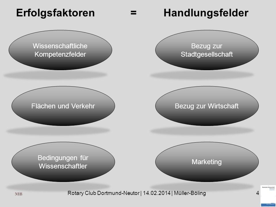 Rotary Club Dortmund-Neutor | 14.02.2014 | Müller-Böling4 Erfolgsfaktoren Wissenschaftliche Kompetenzfelder Flächen und Verkehr Bedingungen für Wissenschaftler Bezug zur Stadtgesellschaft Bezug zur Wirtschaft Marketing = Handlungsfelder
