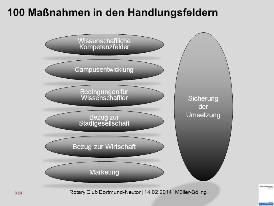 Rotary Club Dortmund-Neutor | 14.02.2014 | Müller-Böling 100 Maßnahmen in den Handlungsfeldern Wissenschaftliche Kompetenzfelder Campusentwicklung Bedingungen für Wissenschaftler Bezug zur Wirtschaft Bezug zur Stadtgesellschaft Marketing Sicherung der Umsetzung