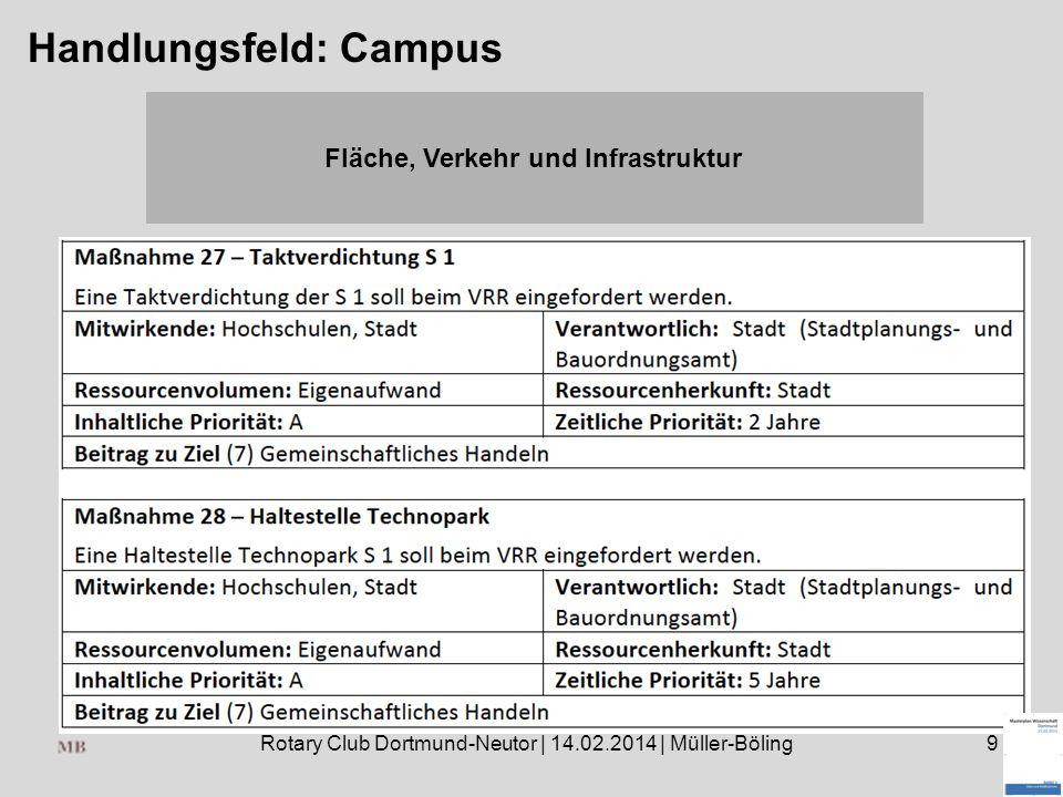 Rotary Club Dortmund-Neutor | 14.02.2014 | Müller-Böling9 Handlungsfeld: Campus Fläche, Verkehr und Infrastruktur