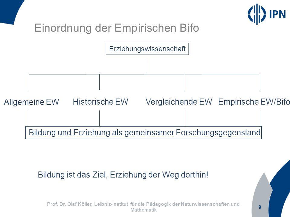 9 Prof. Dr. Olaf Köller, Leibniz-Institut für die Pädagogik der Naturwissenschaften und Mathematik Einordnung der Empirischen Bifo Erziehungswissensch