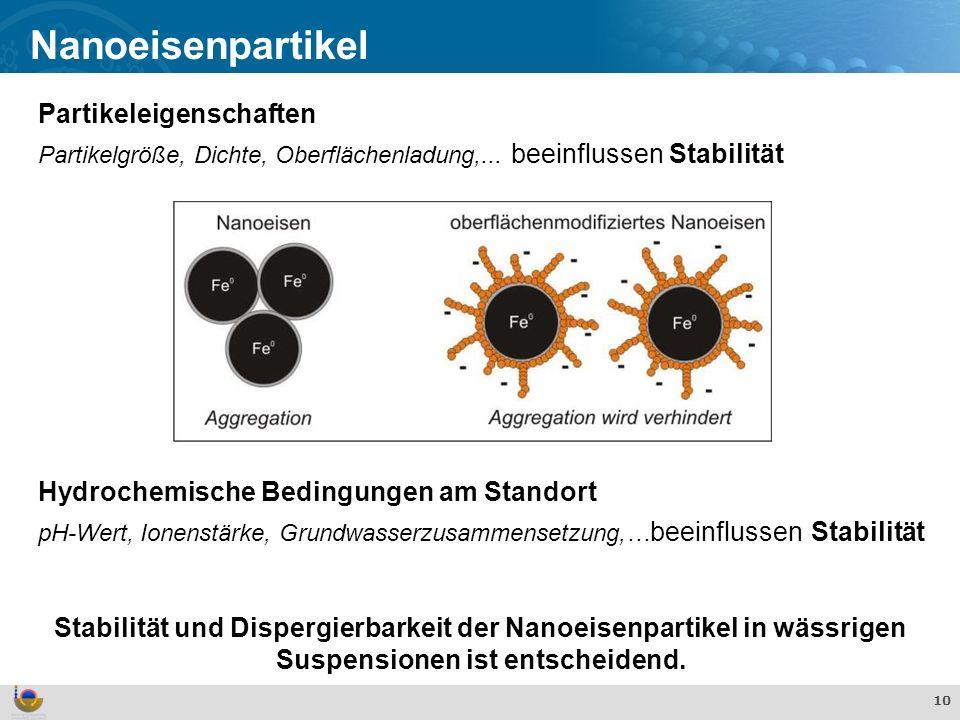 Effekte und Verhalten von TiO 2 Nanopartikeln in der aquatischen Umwelt 10 Nanoeisenpartikel Partikeleigenschaften Partikelgröße, Dichte, Oberflächenladung,...