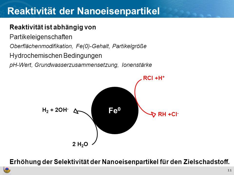 Effekte und Verhalten von TiO 2 Nanopartikeln in der aquatischen Umwelt 11 Reaktivität der Nanoeisenpartikel Reaktivität ist abhängig von Partikeleigenschaften Oberflächenmodifikation, Fe(0)-Gehalt, Partikelgröße Hydrochemischen Bedingungen pH-Wert, Grundwasserzusammensetzung, Ionenstärke Erhöhung der Selektivität der Nanoeisenpartikel für den Zielschadstoff.