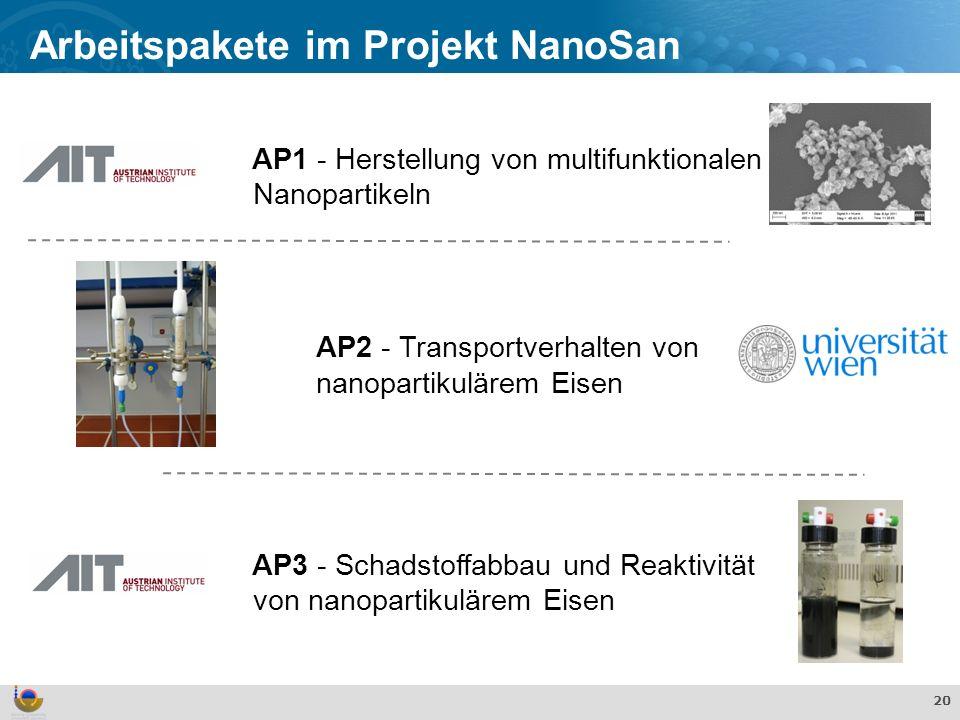 Effekte und Verhalten von TiO 2 Nanopartikeln in der aquatischen Umwelt 20 Arbeitspakete im Projekt NanoSan AP1 - Herstellung von multifunktionalen Nanopartikeln AP2 - Transportverhalten von nanopartikulärem Eisen AP3 - Schadstoffabbau und Reaktivität von nanopartikulärem Eisen