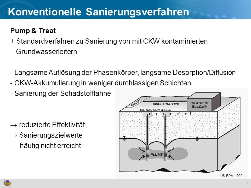 Effekte und Verhalten von TiO 2 Nanopartikeln in der aquatischen Umwelt 5 Innovative Sanierungsverfahren Erhöhung der Sanierungseffizienz Basieren auf physikalischen, chemischen und biologischen Prozessen Beispiele für mit CKW kontaminierte Standorte: Alkoholspülung In situ chemische Oxidation Reaktive Wände Thermische in situ Verfahren Sanierung mit Nanopartikeln