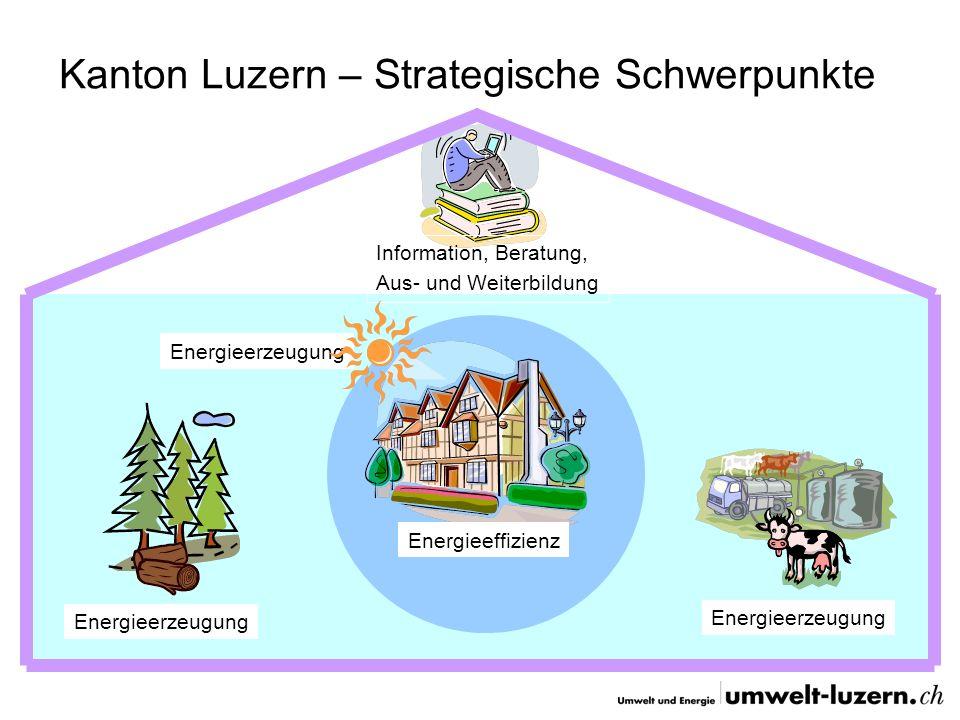 Kanton Luzern – Strategische Schwerpunkte Energieeffizienz Energieerzeugung Information, Beratung, Aus- und Weiterbildung Energieerzeugung