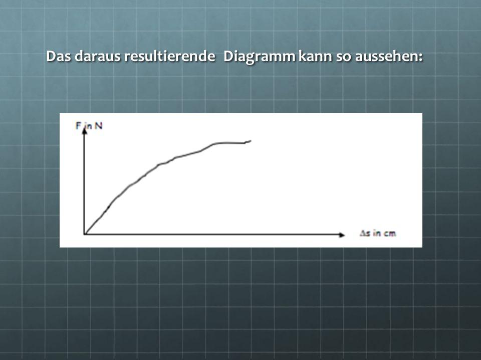 Das daraus resultierende Diagramm kann so aussehen: