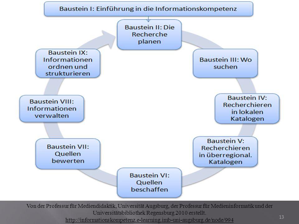 Von der Professur für Mediendidaktik, Universität Augsburg, der Professur für Medieninformatik und der Universitätsbibliothek Regensburg 2010 erstellt