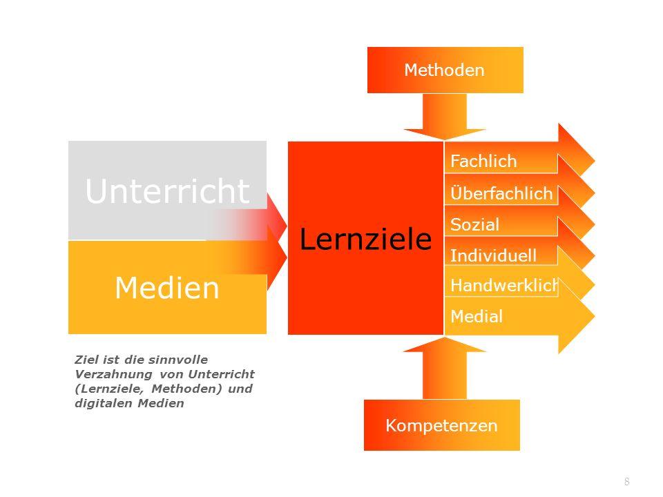 Medien Fachlich Kompetenzen Methoden Unterricht Fachlich Überfachlich Sozial Individuell Lernziele Individuell Handwerklich Medial Kompetenzen Methode