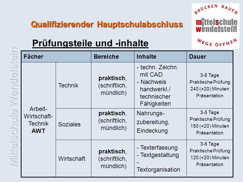 Qualifizierender Hauptschulabschluss Prüfungsteile und -inhalte FächerBereicheInhalteDauer Arbeit- Wirtschaft- Technik AWT Technik praktisch, (schriftlich, mündlich) - techn.