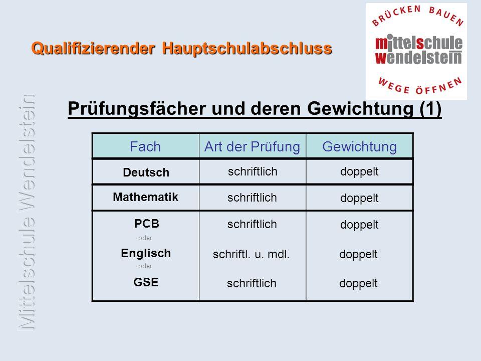 Prüfungsfächer und deren Gewichtung (1) FachArt der PrüfungGewichtung Deutsch schriftlichdoppelt Mathematik schriftlich doppelt schriftlich PCB doppelt schriftl.