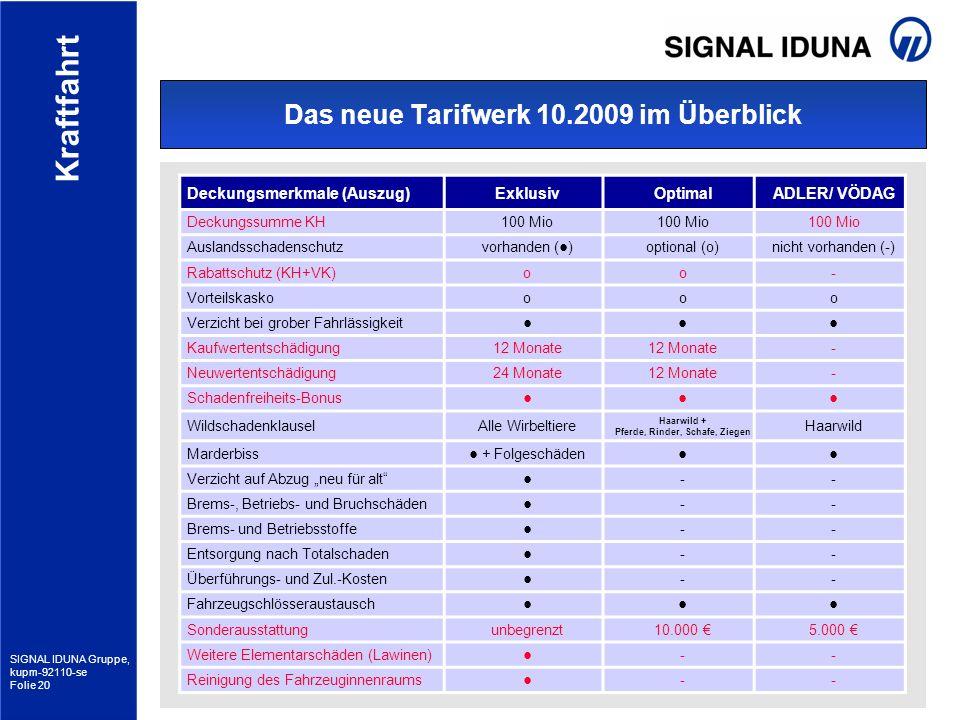 SIGNAL IDUNA Gruppe, kupm-92110-se Folie 20 Kraftfahrt Das neue Tarifwerk 10.2009 im Überblick Deckungsmerkmale (Auszug)ExklusivOptimalADLER/ VÖDAG De