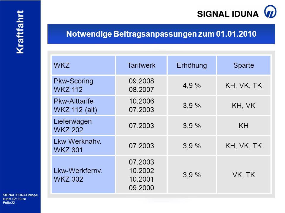 SIGNAL IDUNA Gruppe, kupm-92110-se Folie 22 Kraftfahrt Notwendige Beitragsanpassungen zum 01.01.2010 Pkw-Scoring WKZ 112 4,9 % Pkw-Alttarife WKZ 112 (