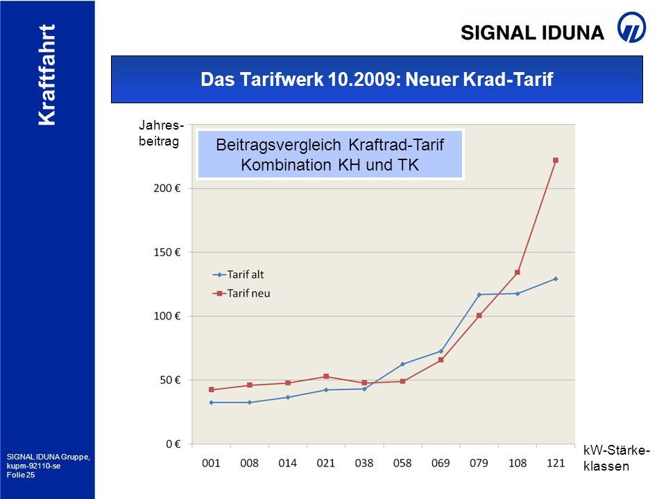 SIGNAL IDUNA Gruppe, kupm-92110-se Folie 25 Kraftfahrt Das Tarifwerk 10.2009: Neuer Krad-Tarif Beitragsvergleich Kraftrad-Tarif Kombination KH und TK