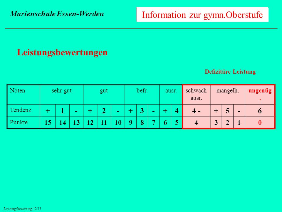 Information zur gymn.Oberstufe Marienschule Essen-Werden Leistungsbewertungen Notensehr gutgutbefr.ausr.schwach ausr. mangelh.ungenüg. Tendenz +1-+2-+