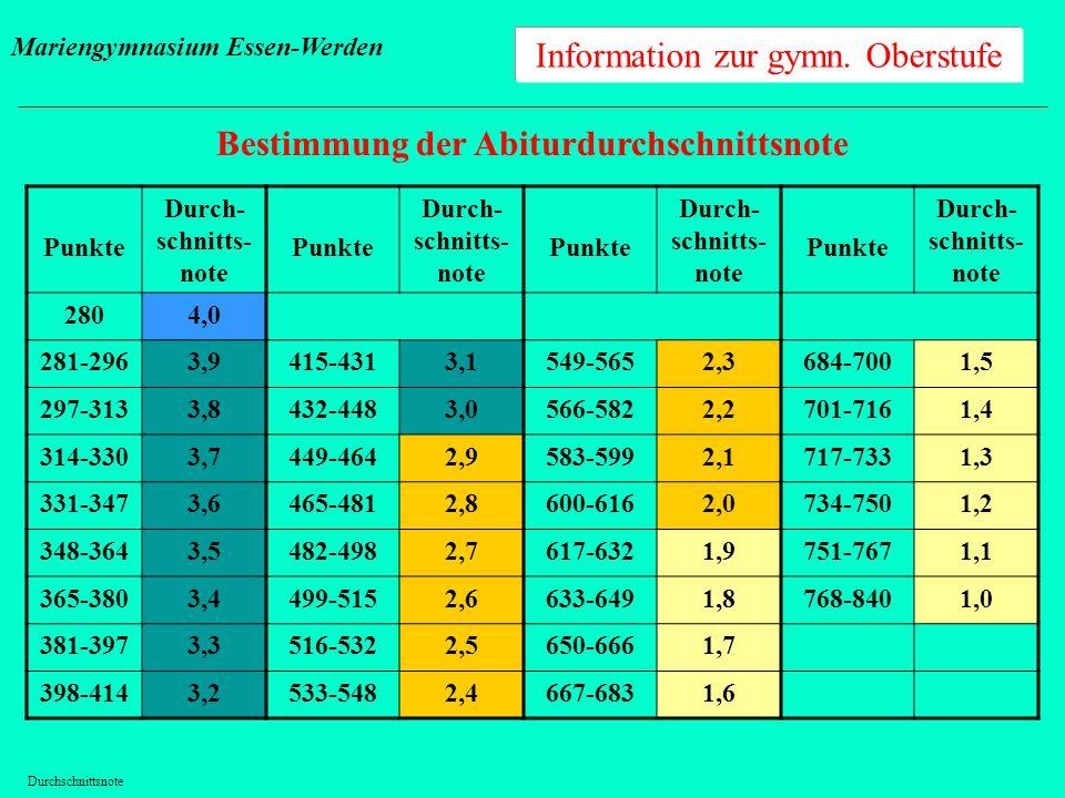 Information zur gymn. Oberstufe Bestimmung der Abiturdurchschnittsnote Punkte Durch- schnitts- note Punkte Durch- schnitts- note Punkte Durch- schnitt