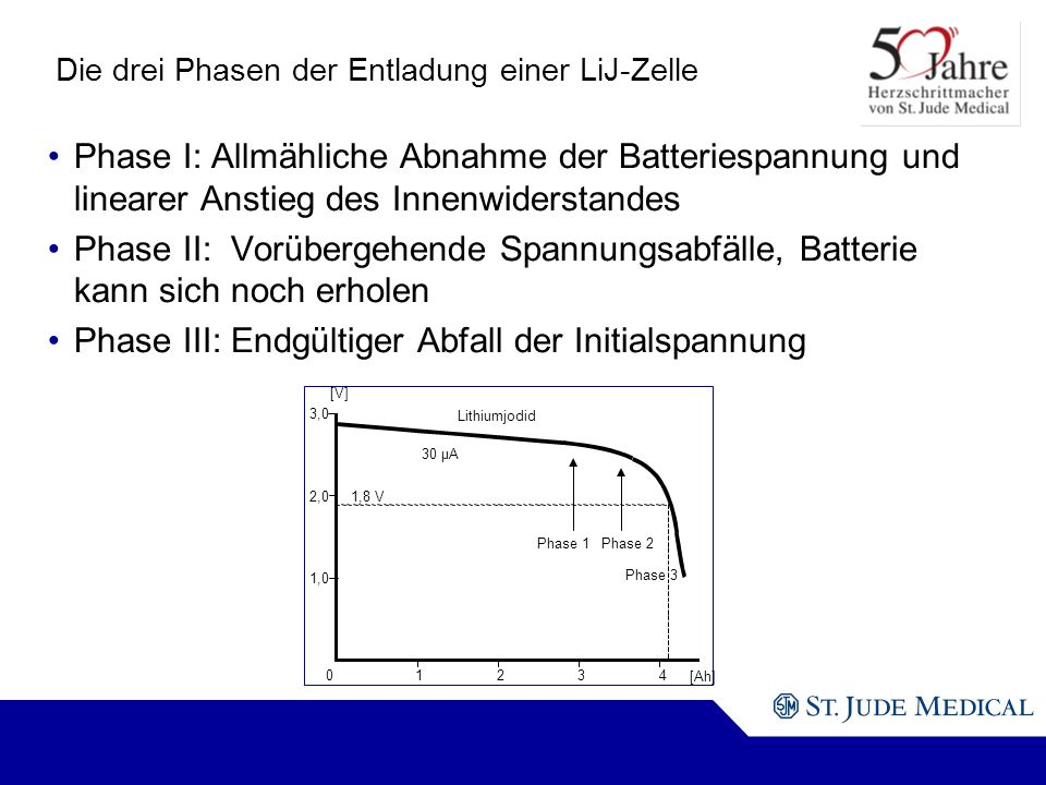 Die drei Phasen der Entladung einer LiJ-Zelle Phase I: Allmähliche Abnahme der Batteriespannung und linearer Anstieg des Innenwiderstandes Phase II: Vorübergehende Spannungsabfälle, Batterie kann sich noch erholen Phase III: Endgültiger Abfall der Initialspannung [V] 3,0 [Ah] Lithiumjodid Phase 1Phase 2 Phase 3 30 µA 2,01,8 V 1,0 01 234