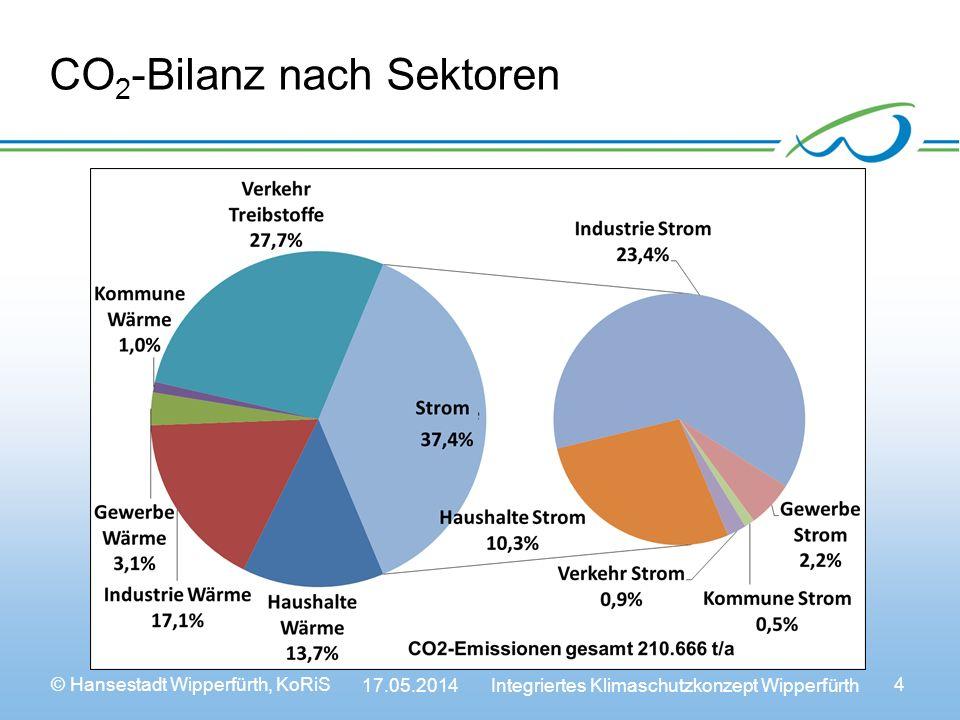 © Hansestadt Wipperfürth, KoRiS 17.05.2014 Integriertes Klimaschutzkonzept Wipperfürth 4 CO 2 -Bilanz nach Sektoren