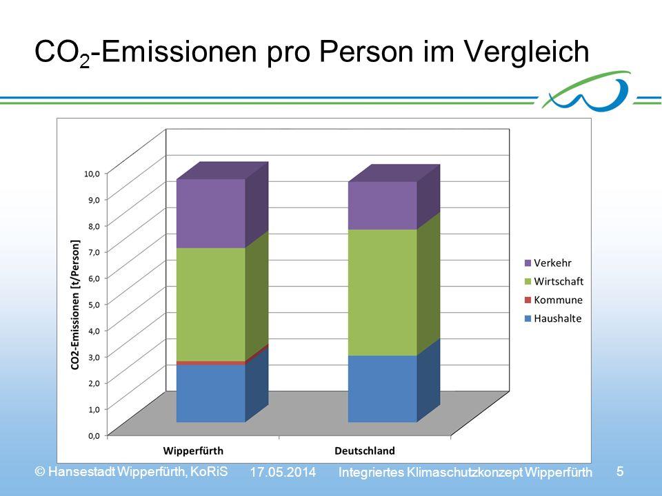 © Hansestadt Wipperfürth, KoRiS 17.05.2014 Integriertes Klimaschutzkonzept Wipperfürth 6 Regenerative Stromerzeugung im Vergleich