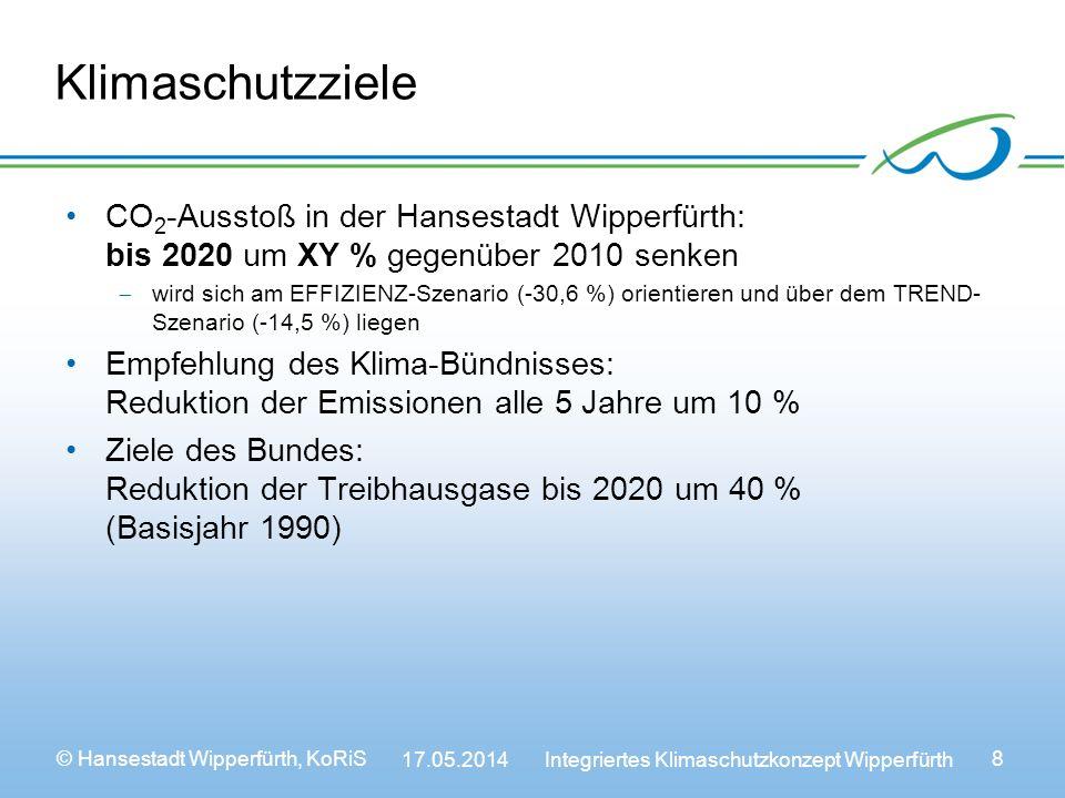 © Hansestadt Wipperfürth, KoRiS 17.05.2014 Integriertes Klimaschutzkonzept Wipperfürth 8 Klimaschutzziele CO 2 -Ausstoß in der Hansestadt Wipperfürth: bis 2020 um XY % gegenüber 2010 senken wird sich am EFFIZIENZ-Szenario (-30,6 %) orientieren und über dem TREND- Szenario (-14,5 %) liegen Empfehlung des Klima-Bündnisses: Reduktion der Emissionen alle 5 Jahre um 10 % Ziele des Bundes: Reduktion der Treibhausgase bis 2020 um 40 % (Basisjahr 1990)