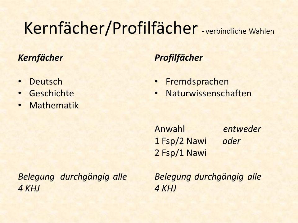 Kernfächer/Profilfächer - verbindliche Wahlen Kernfächer Deutsch Geschichte Mathematik Belegung durchgängig alle 4 KHJ Profilfächer Fremdsprachen Natu