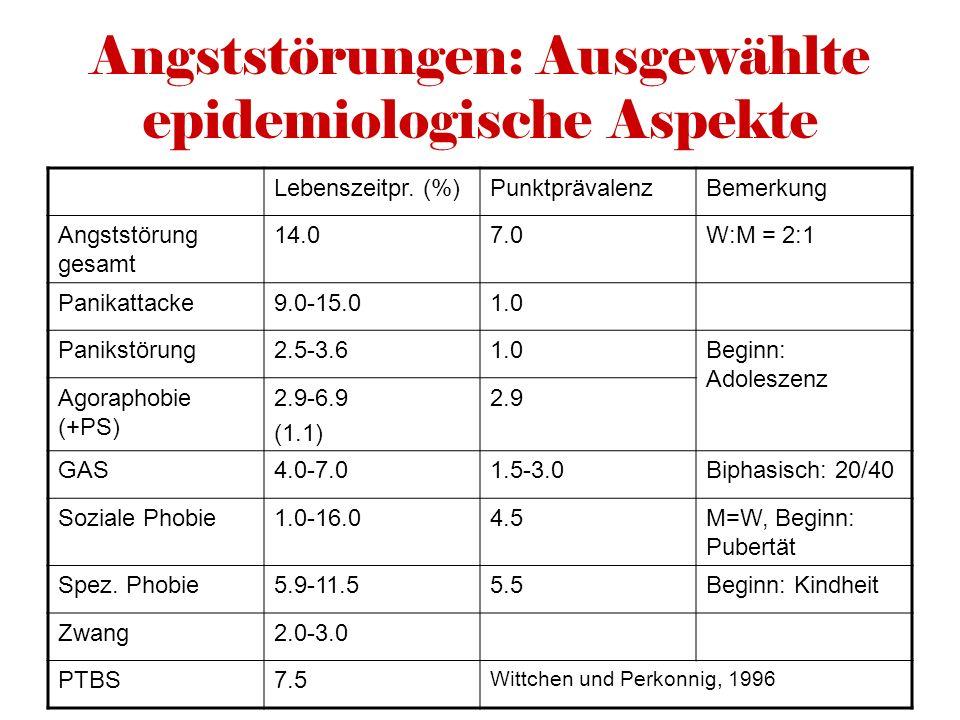 Angststörungen: Ausgewählte epidemiologische Aspekte Lebenszeitpr. (%)PunktprävalenzBemerkung Angststörung gesamt 14.07.0W:M = 2:1 Panikattacke9.0-15.