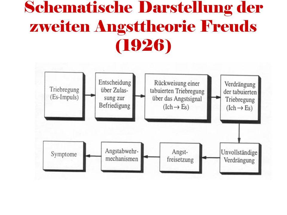 Schematische Darstellung der zweiten Angsttheorie Freuds (1926)