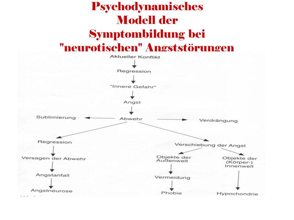 Psychodynamisches Modell der Symptombildung bei