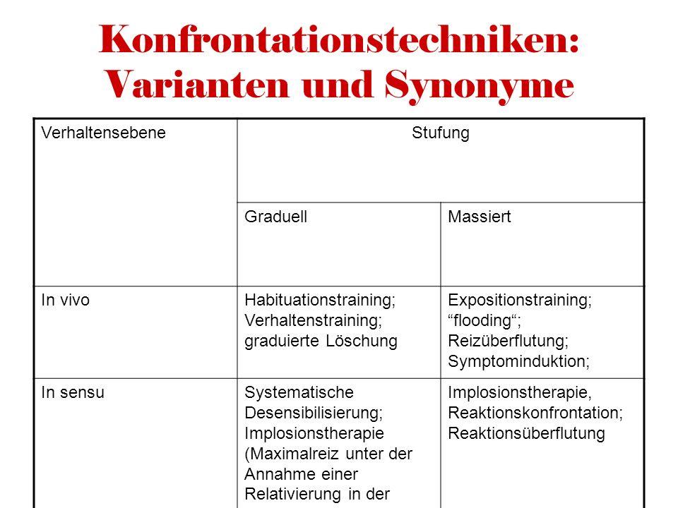 Konfrontationstechniken: Varianten und Synonyme VerhaltensebeneStufung GraduellMassiert In vivoHabituationstraining; Verhaltenstraining; graduierte Lö