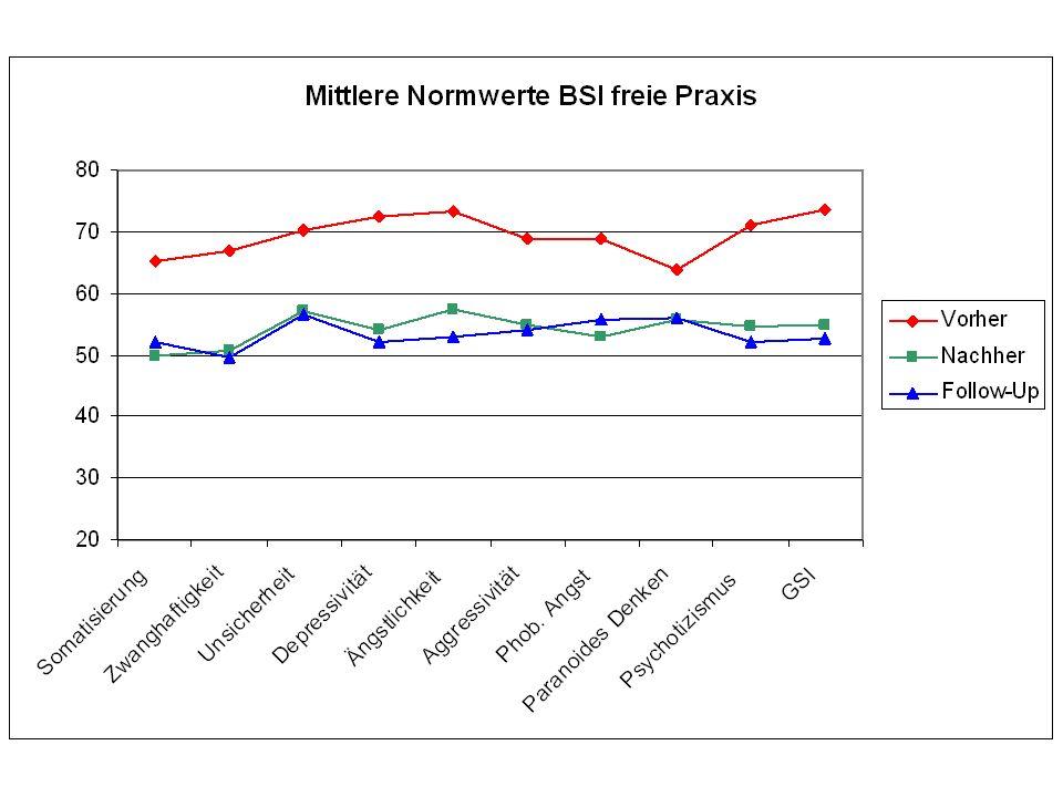 Die vorausgehende Graphik zeigt - exemplarisch für die Einzeltherapie in freier Praxis: => vor Therapiebeginn starke durchschnittliche Symptombelastung (mit T-Werten um 70 klinisch eindeutig auffällig) => bei Therapieende psychische Stabilisierung (T-Wert 50 bis 60 nur noch leicht erhöht) => Verbesserung um mehr als 1 Standardabweichung (Effektstärke > 1) => zum Katamnesezeitpunkt (6 Monate nach Abschluss) hielten Verbesserungen an