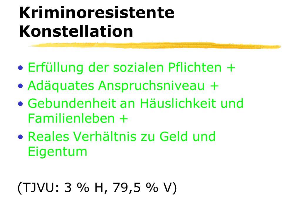 Kriminoresistente Konstellation Erfüllung der sozialen Pflichten + Adäquates Anspruchsniveau + Gebundenheit an Häuslichkeit und Familienleben + Reales