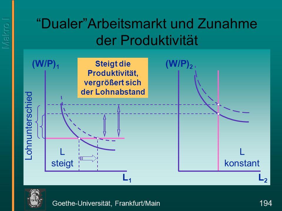 Goethe-Universität, Frankfurt/Main 194 DualerArbeitsmarkt und Zunahme der Produktivität (W/P) 1 L1L1 (W/P) 2 L2L2 Lohnunterschied L steigt L konstant