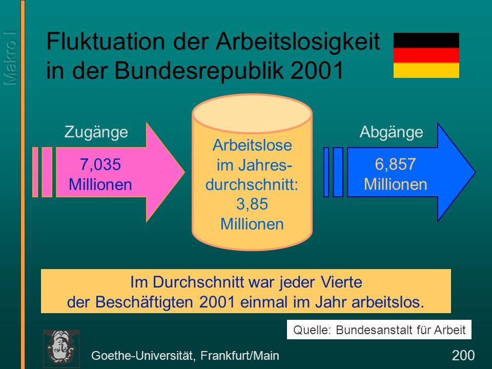 Goethe-Universität, Frankfurt/Main 200 Fluktuation der Arbeitslosigkeit in der Bundesrepublik 2001 7,035 Millionen 6,857 Millionen Arbeitslose im Jahr
