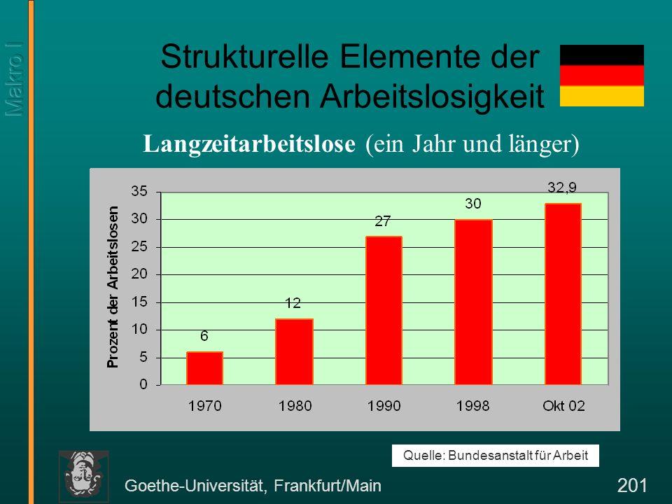 Goethe-Universität, Frankfurt/Main 201 Strukturelle Elemente der deutschen Arbeitslosigkeit Quelle: Bundesanstalt für Arbeit Langzeitarbeitslose (ein