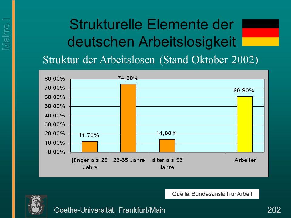 Goethe-Universität, Frankfurt/Main 202 Strukturelle Elemente der deutschen Arbeitslosigkeit Quelle: Bundesanstalt für Arbeit Struktur der Arbeitslosen